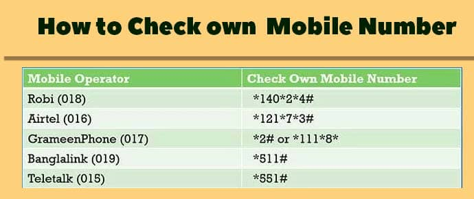How to Check own  Mobile Number Largest Stage